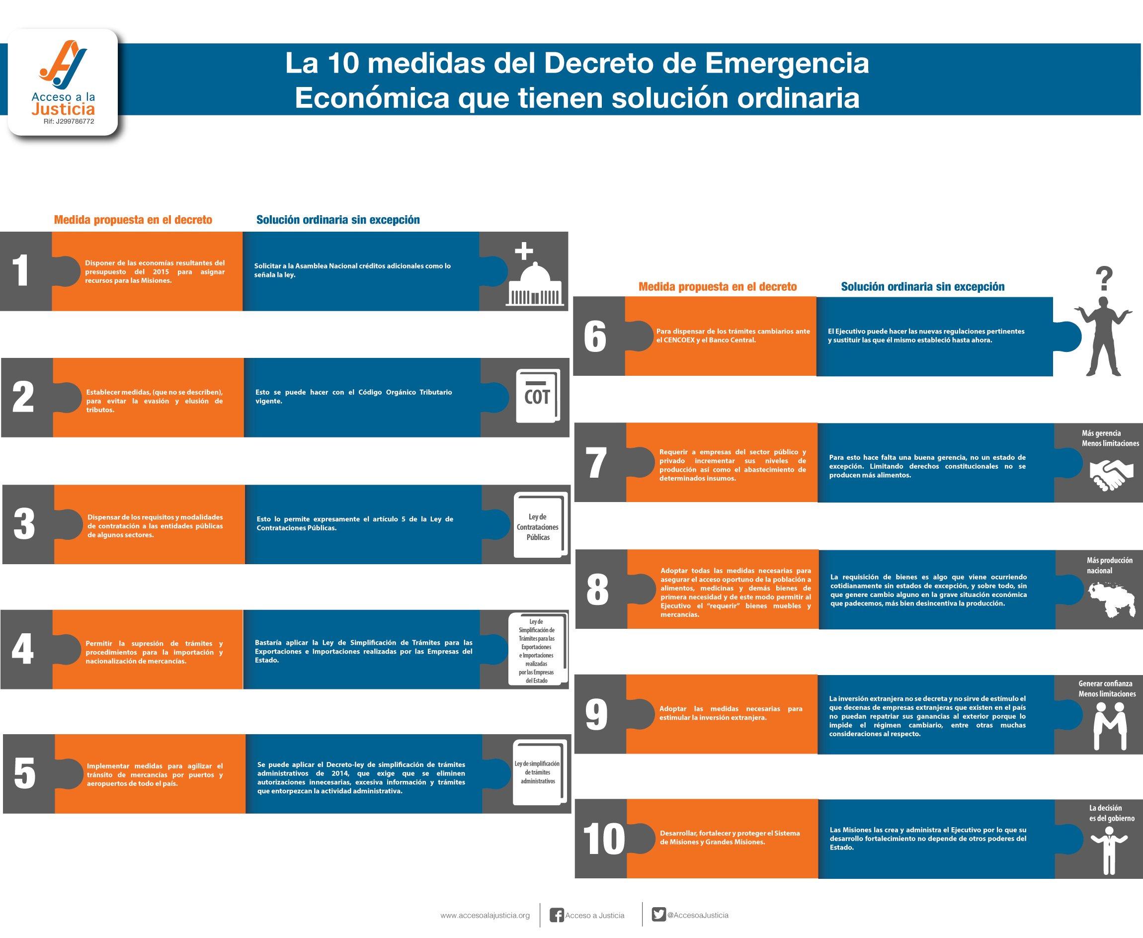 10-medidas económicas sin edo de emergencia