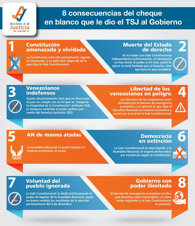 8-consecuencias del cheque en blanco que dio el TSJ al gobierno