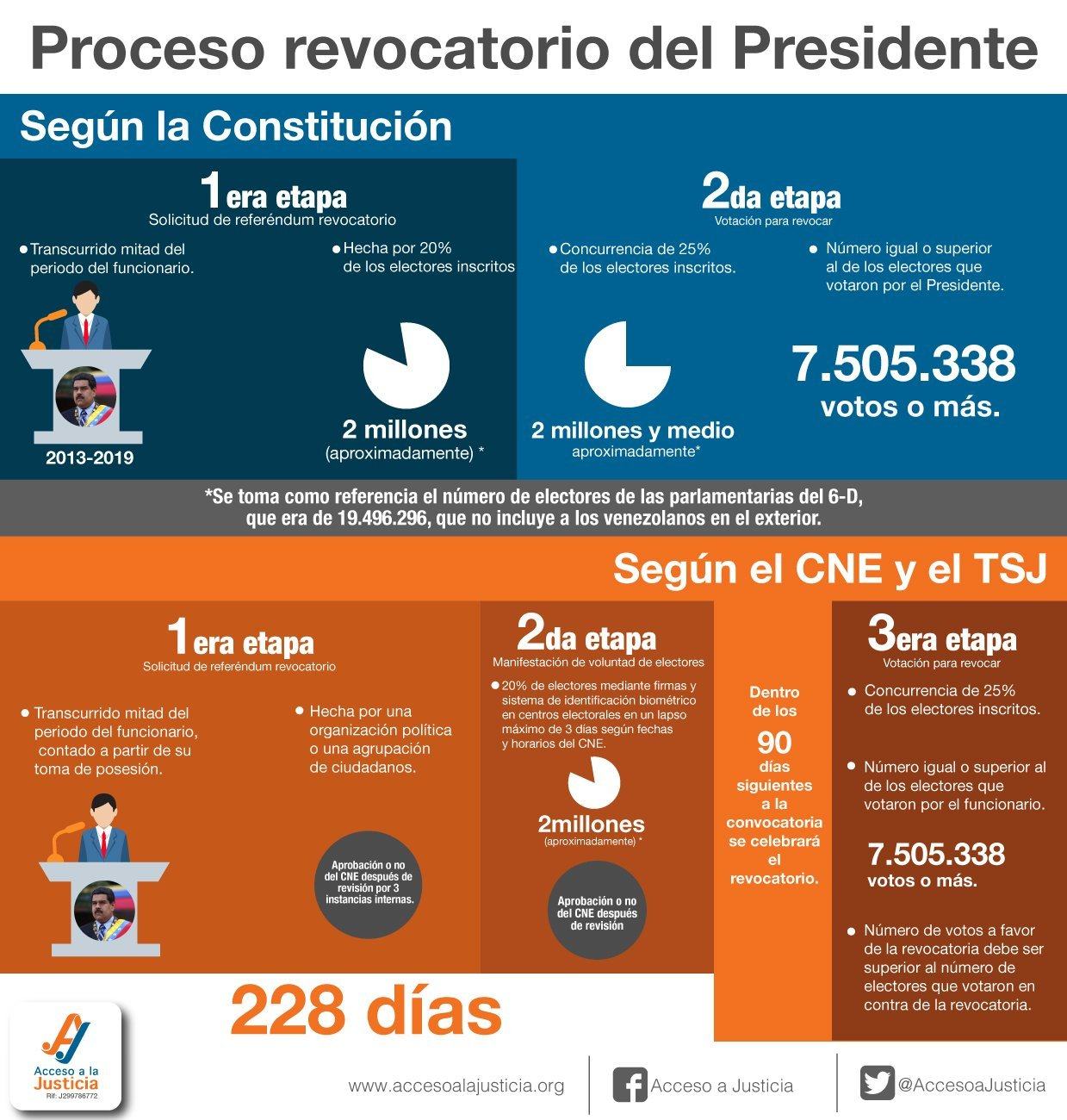 Procesos de revocatorio presidencial