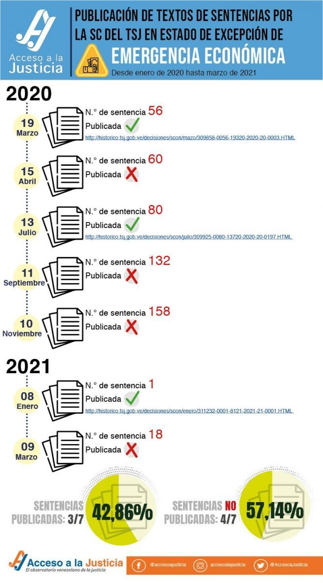 Relación de sentencias sobre emergencia económica a partir de enero 2020