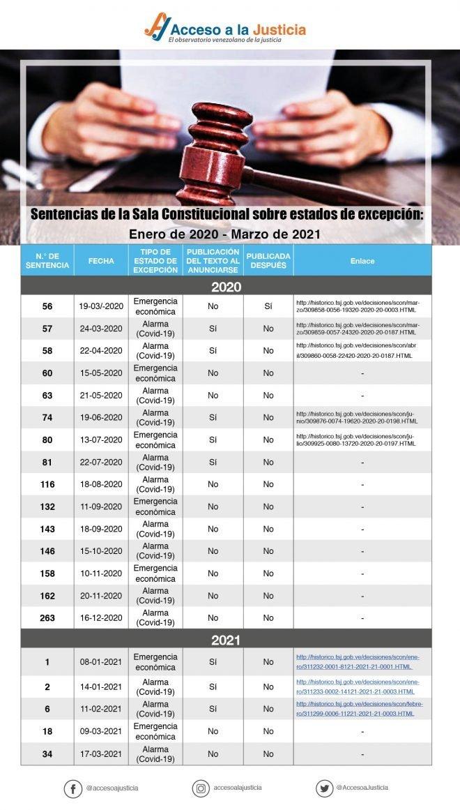 Publicacion sentencias SC estados de excepcion desde enero 2020
