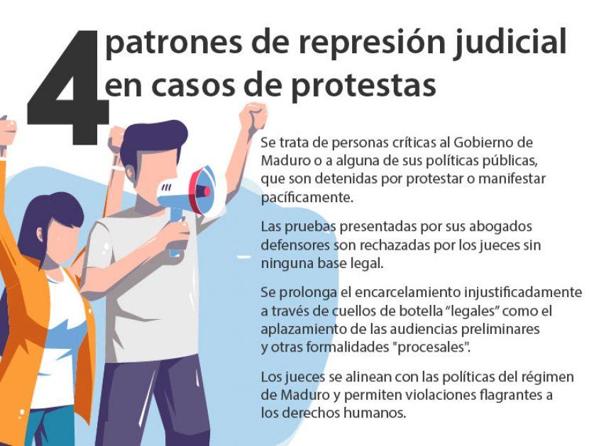 4 patrones de represión judicial en casos de protestas