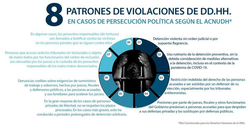 PERSECUCIÓN POLÍTICA