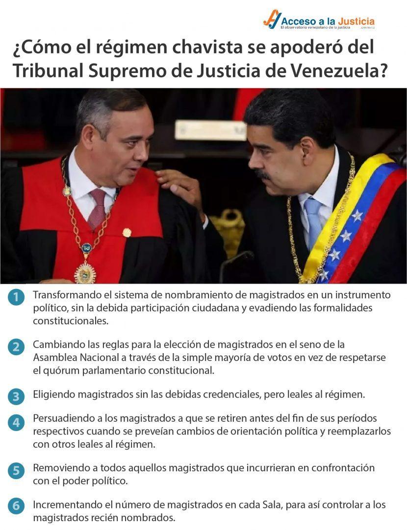 Cómo el régimen chavista se apoderó del Tribunal Supremo de Justicia de Venezuela