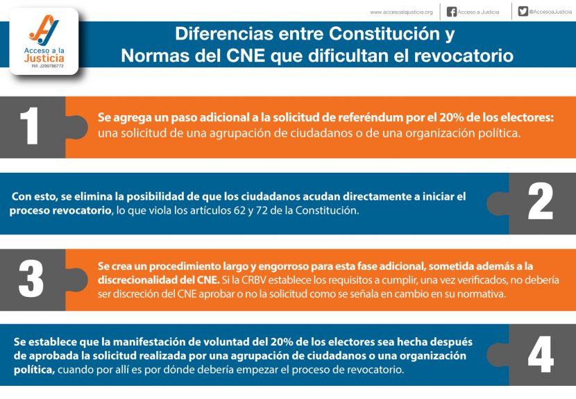 Constitucion y normas del CNE
