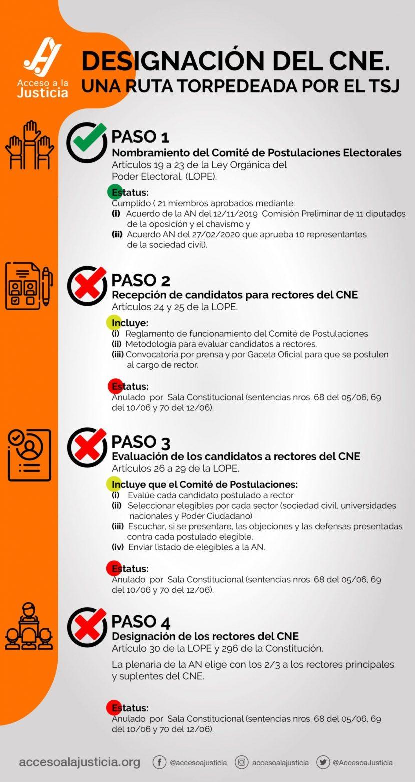 CONSEJO NACIONAL ELECTORAL (CNE)
