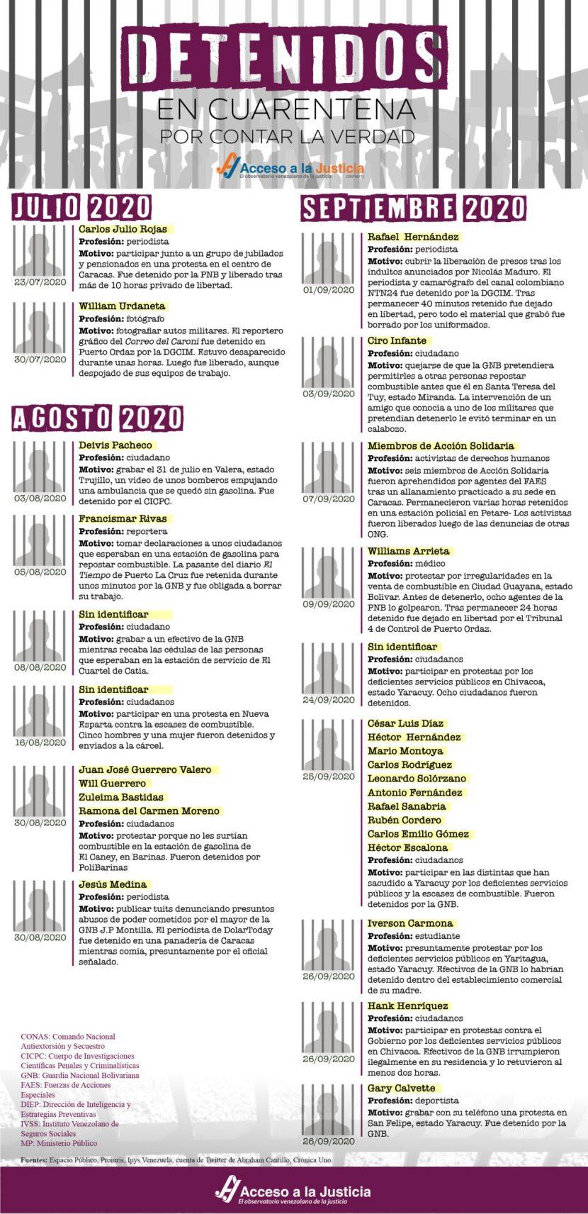 Detenidos en cuarentena por contar la verdad (Del 23 de julio al 26 de septiembre de 2020)