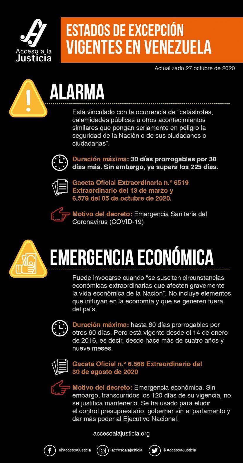 Estado de excepción vigentes en Venezuela (infografía) oct-20
