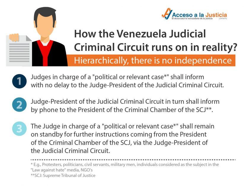 How the Judicial Criminal Circuit runs
