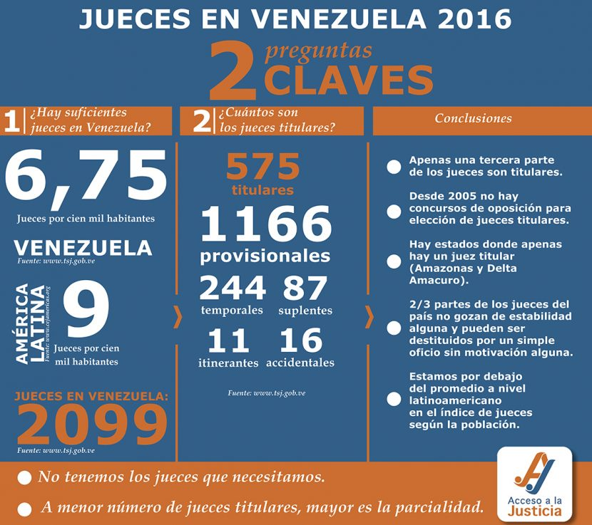 JUECES EN VENEZUELA