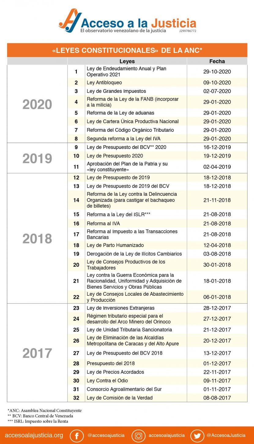 «LEYES CONSTITUCIONALES» DE LA ANC_