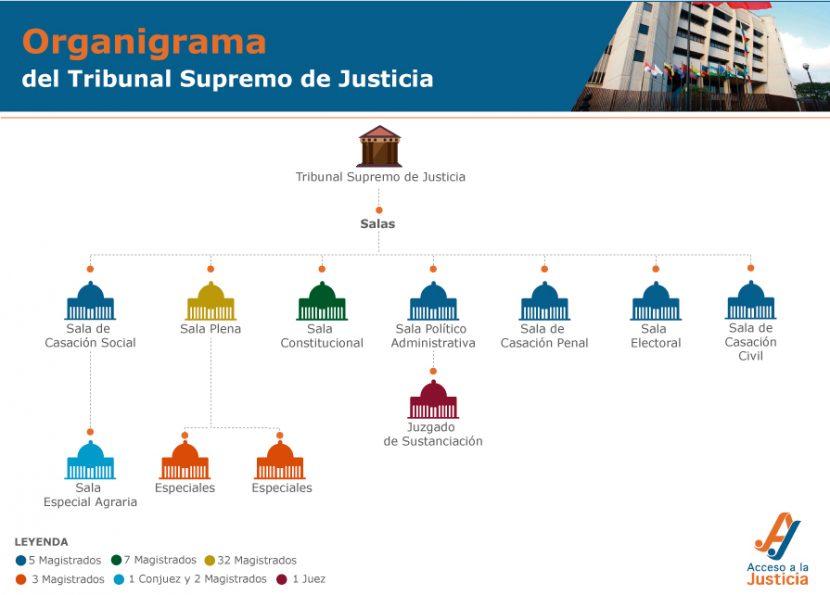 ORGANIGRAMA DEL TRIBUNAL SUPREMO DE JUSTICIA