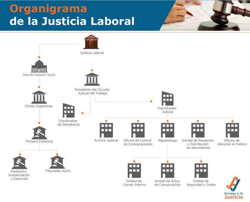 Organigrama-tribunales-laboral