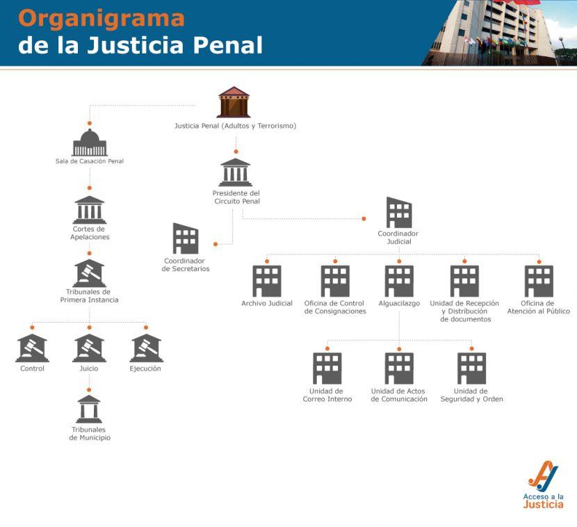 Organigrama-tribunales-penal