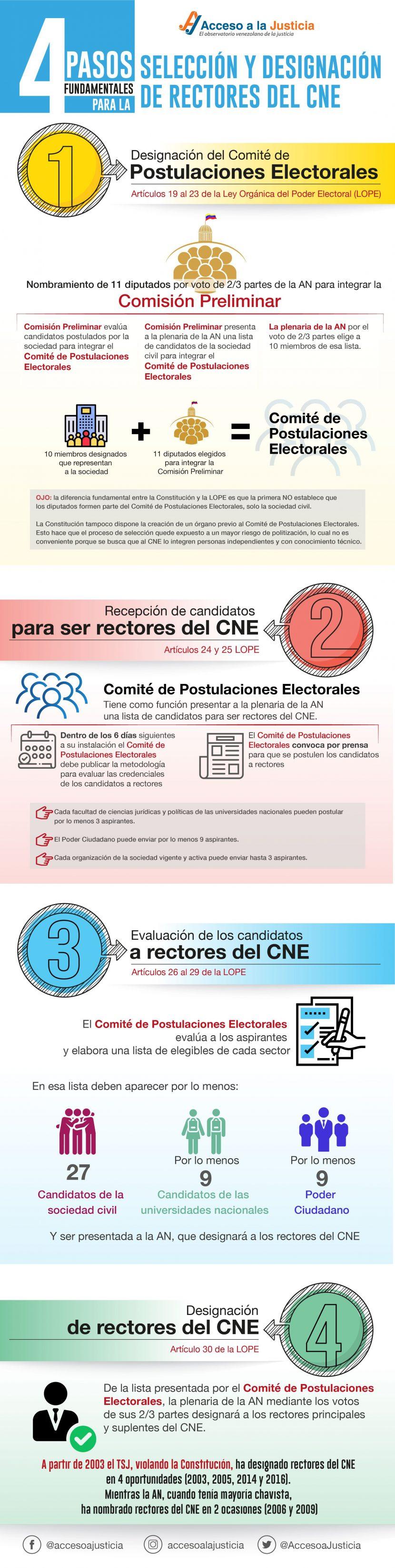 PASOS FUNDAMENTALES PARA LA SELECCIÓN DEL CNE _Mesa de trabajo 1 (2)