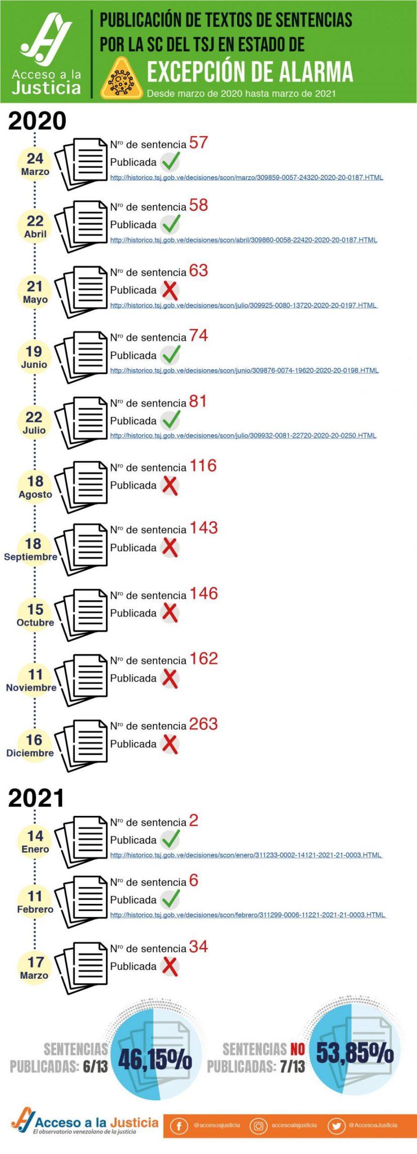 Publicación de textos de sentencias-estado de alarmaA(AJ)