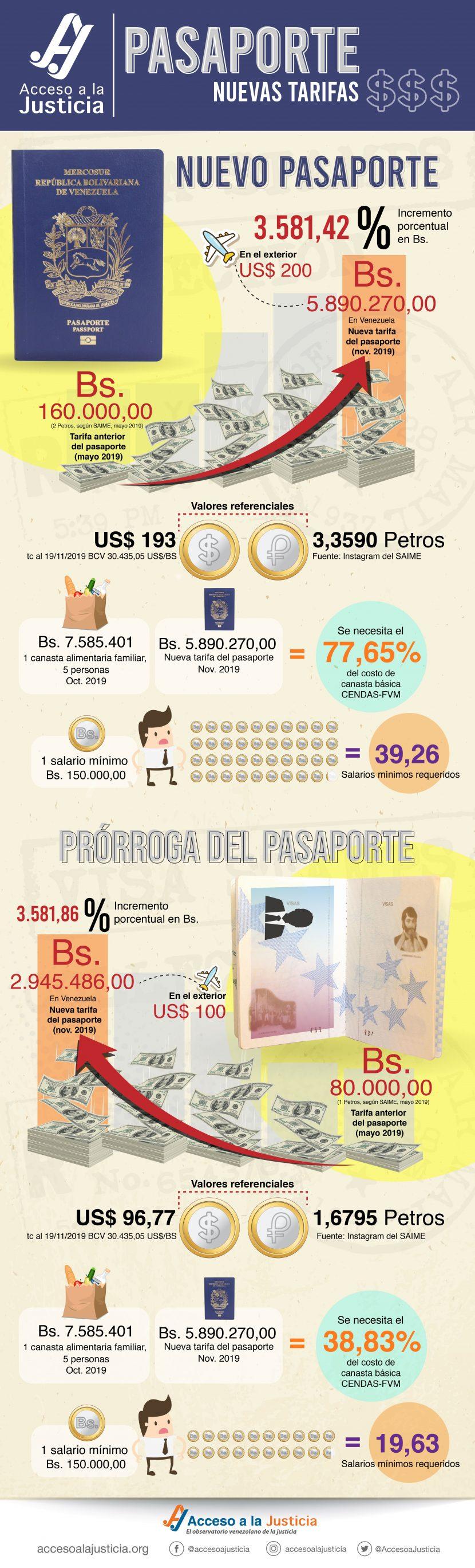 Tabla informativa pasaporte