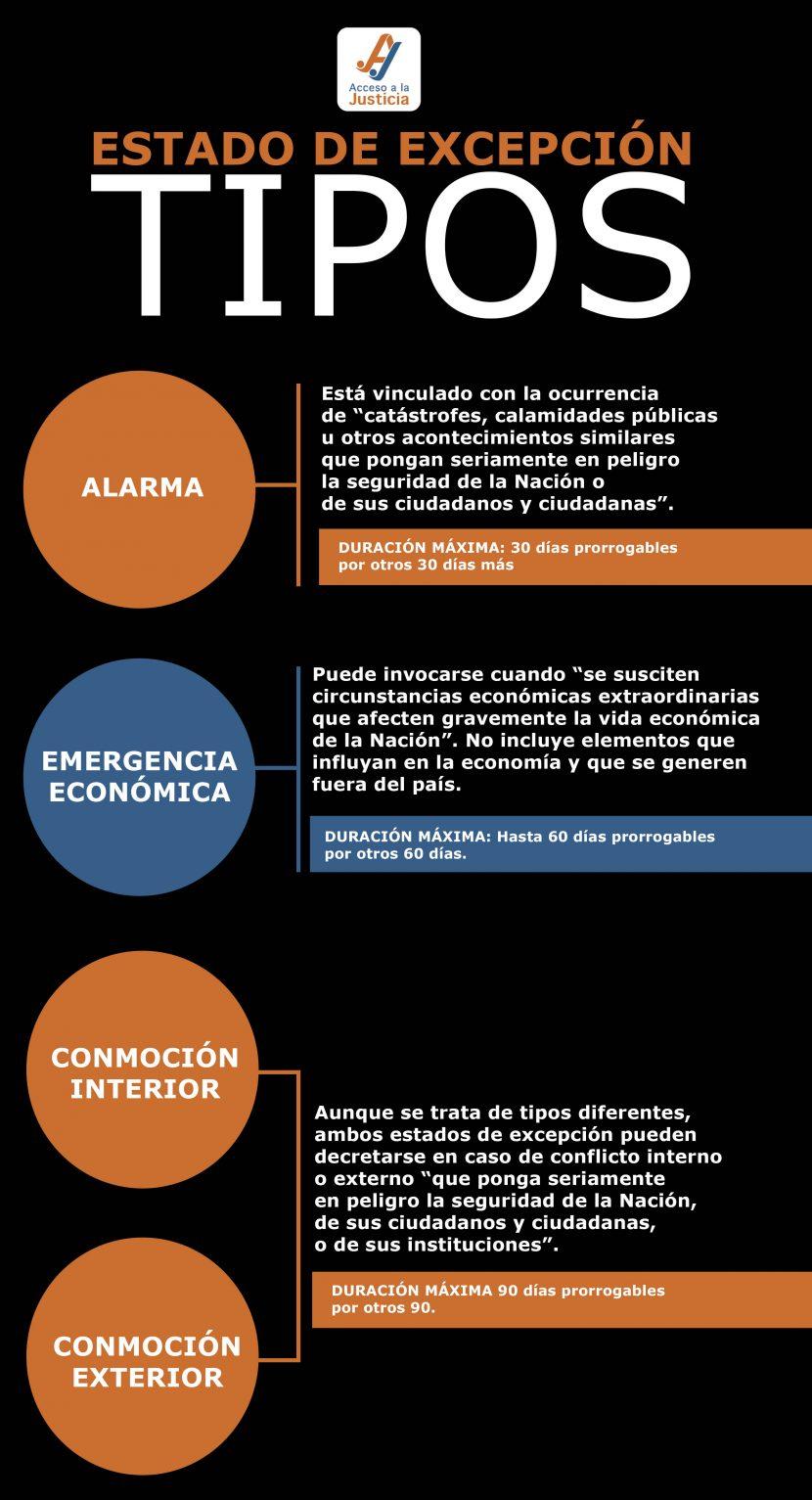 ESTADO DE EXCEPCIÓN