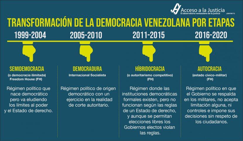 Transformación de la democracia venezolana por etapas-01-1