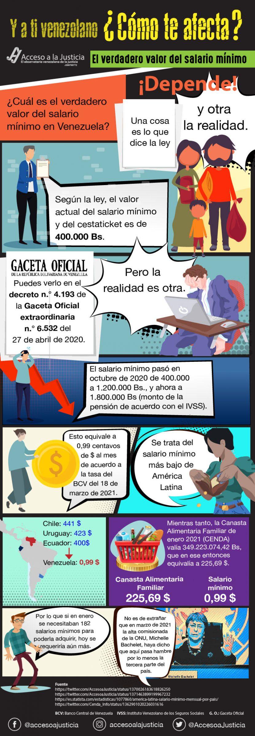 Cómo afecta al venezolano el salario mínimo actual