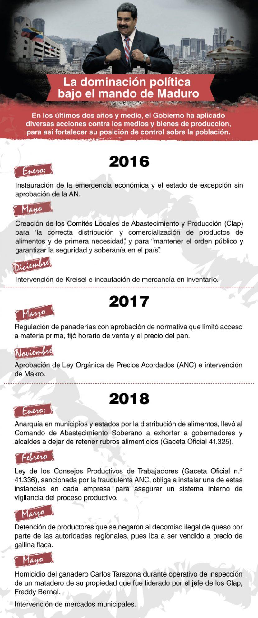 La dominacion política bajo el mando de Maduro