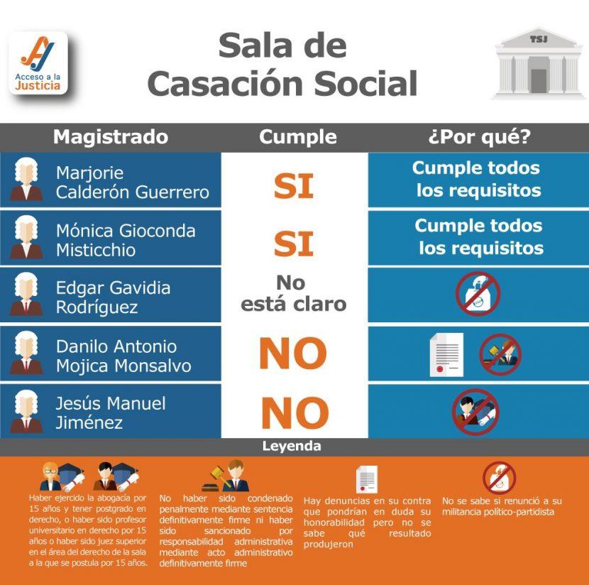 SALA DE CASACIÓN SOCIAL