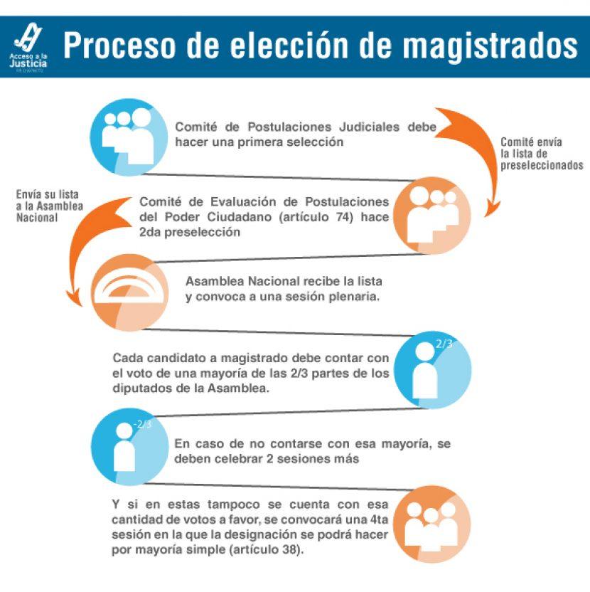 ELECCIÓN DE MAGISTRADOS