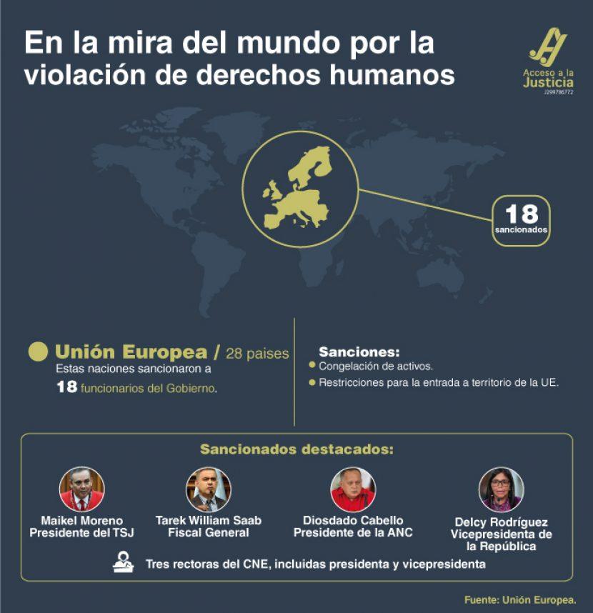 En la mira del mundo por la violación de derechos humanos