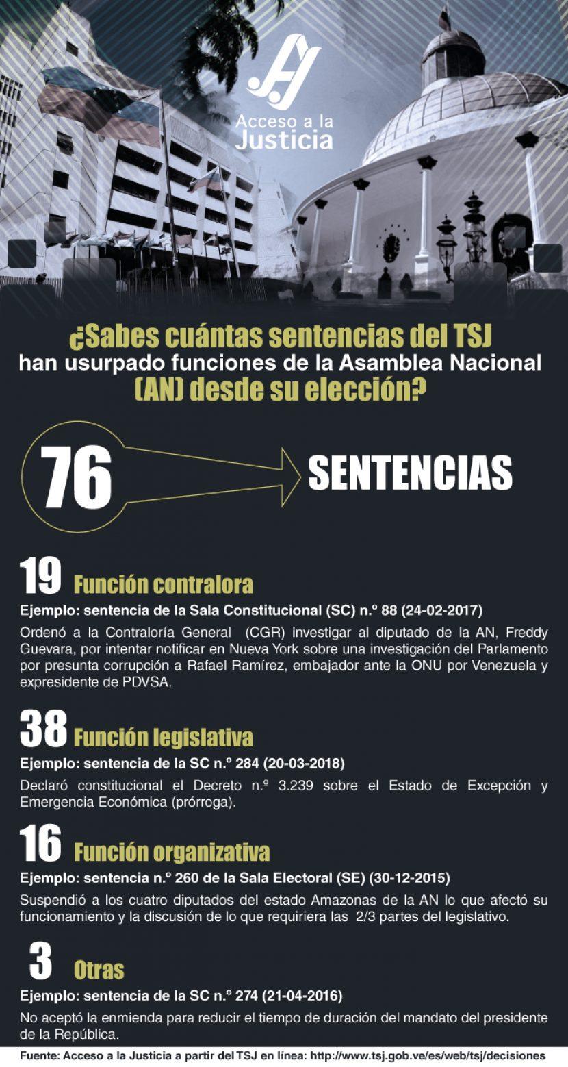 Tribunal Supremo de Justicia y usurpación de funciones de la Asamblea Nacional