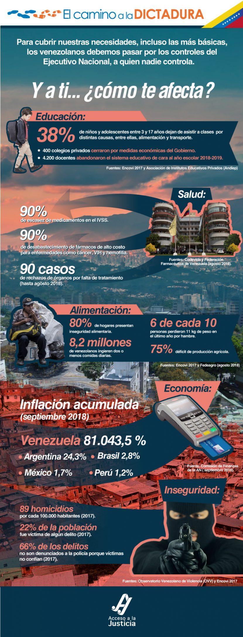 y-a-ti-venezolano-camino-a-la-dictadura